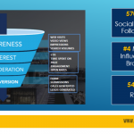 How Cleveland Clinic got 570K Social Media Followers & 545% ROI With Content Marketing