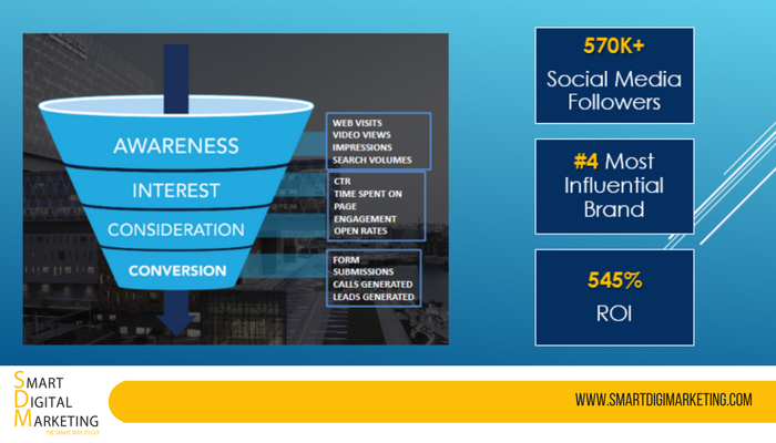 How Cleveland Clinic got 570K Social Media Followers & 545% ROI With Content Marketing 1